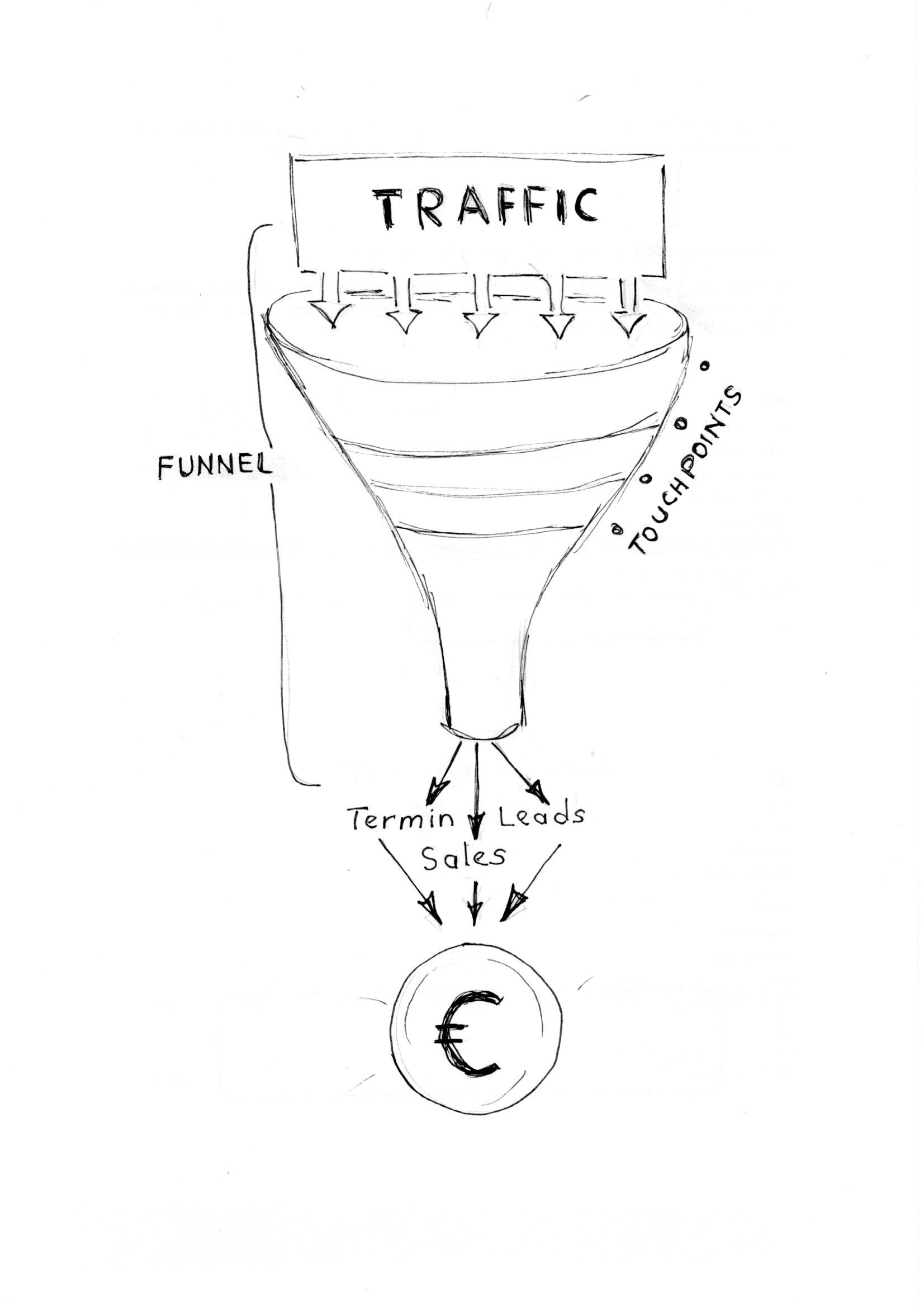 Ein sales funnel